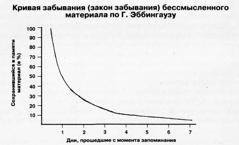 Кривая забывания Эббингауза